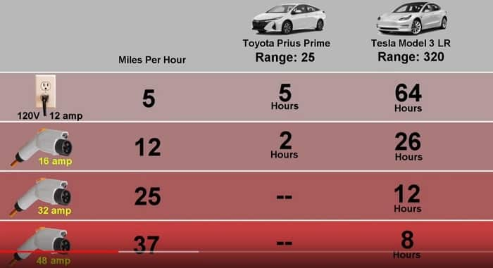 How Long Does It REALLY Take To Fully Charge An EV - Myth ...