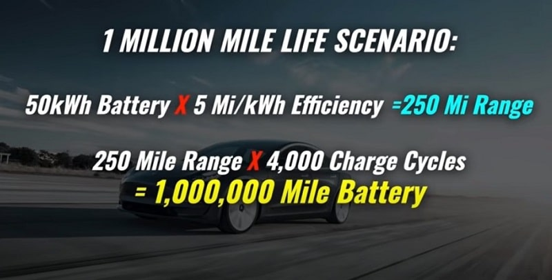 Tesla Battery Life Cycle